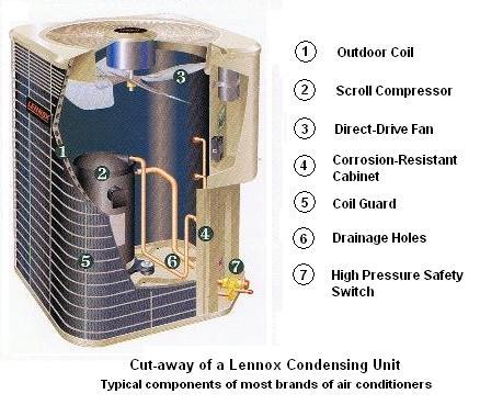 Ways You Can Take Care of Your AC Condenser Coil this Summer!